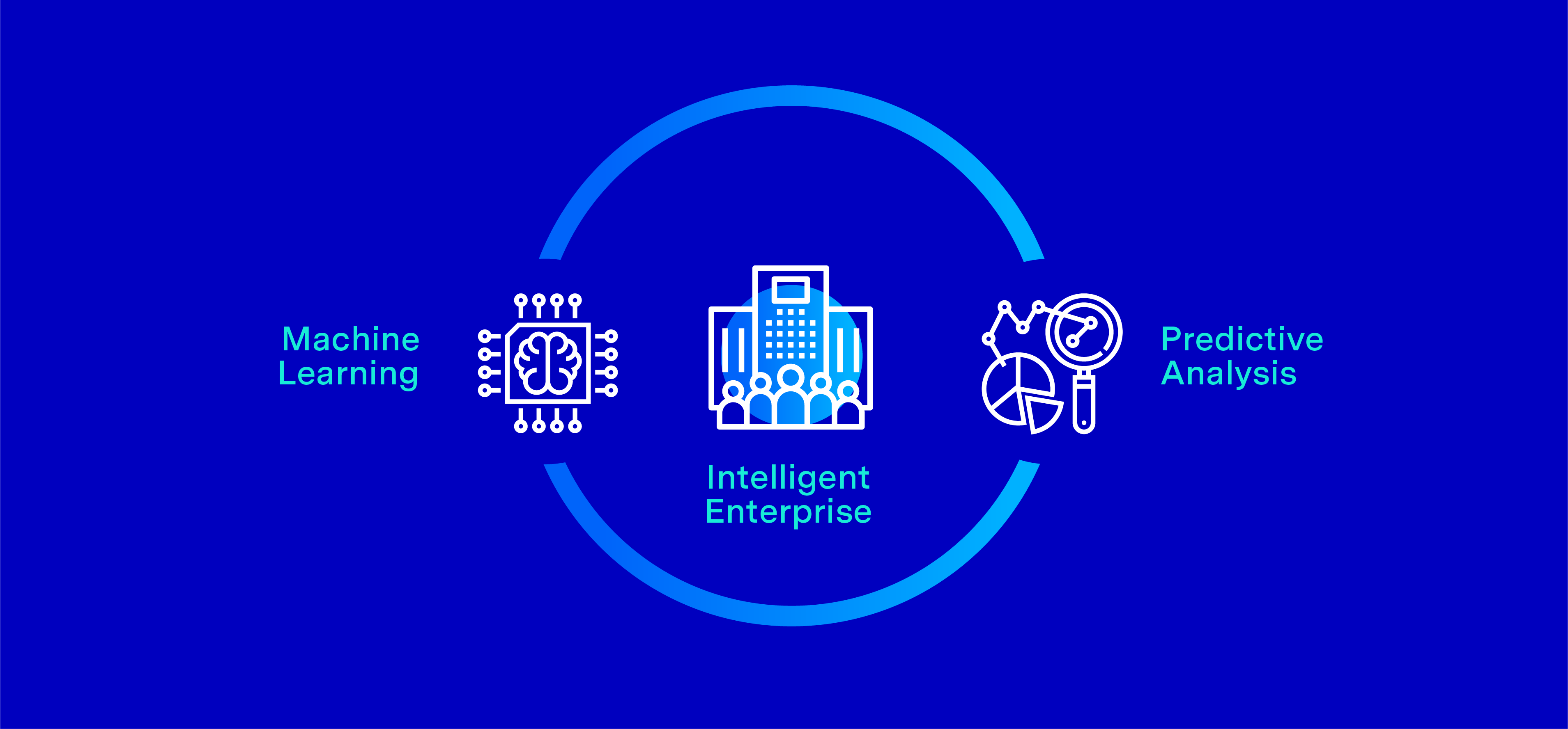 Intelligent Enterprise - Machine Learning and Predictive Analysis